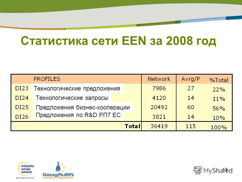 13 Статистика сети EEN за 2008 год Технологические запросы Технологические предложения Предложения бизнес-кооперации Предложения по R&D РП7 ЕС
