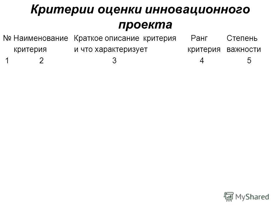 Критерии оценки инновационного проекта Наименование Краткое описание критерия Ранг Степень критерия и что характеризует критерия важности 1 2 3 4 5