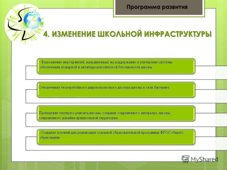 4. ИЗМЕНЕНИЕ ШКОЛЬНОЙ ИНФРАСТРУКТУРЫ Программа развития