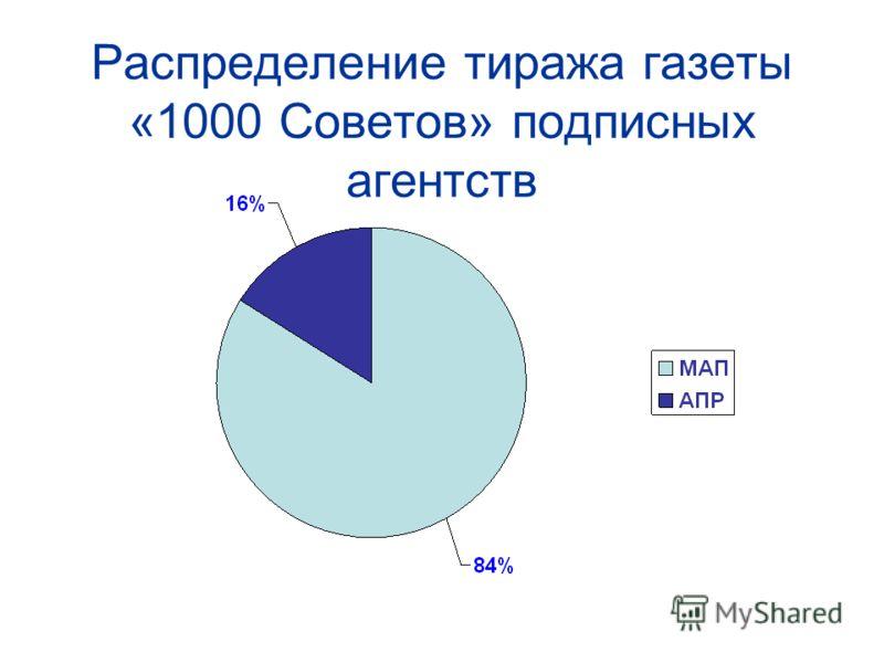 Распределение тиража газеты «1000 Советов» подписных агентств