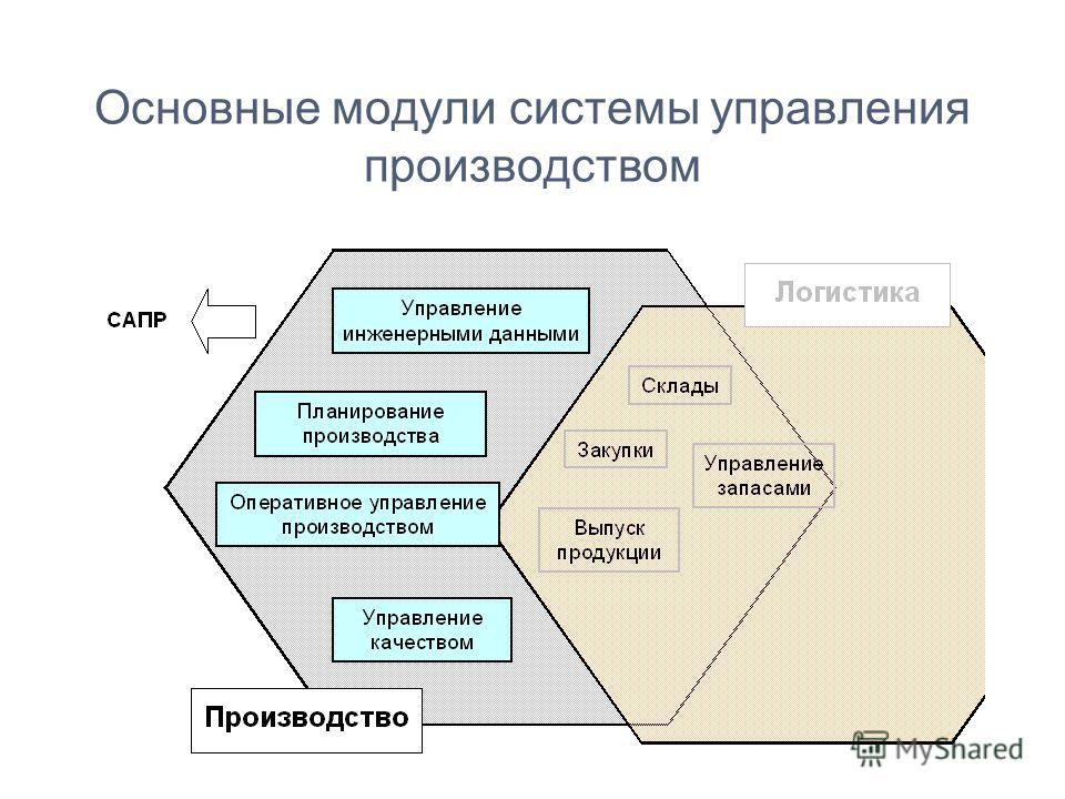 Основные модули системы управления производством