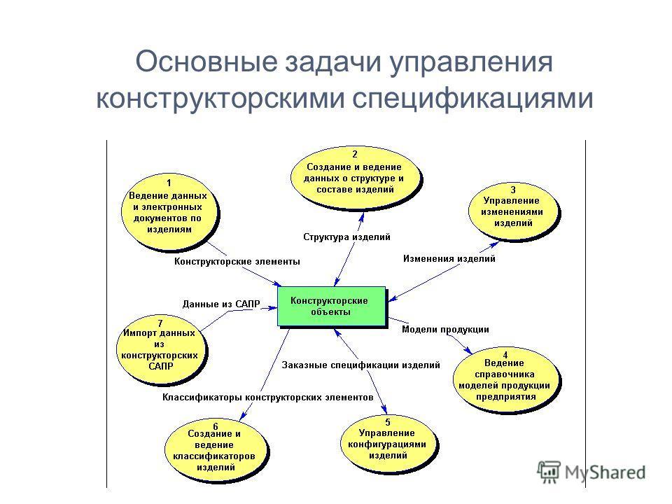 Основные задачи управления конструкторскими спецификациями