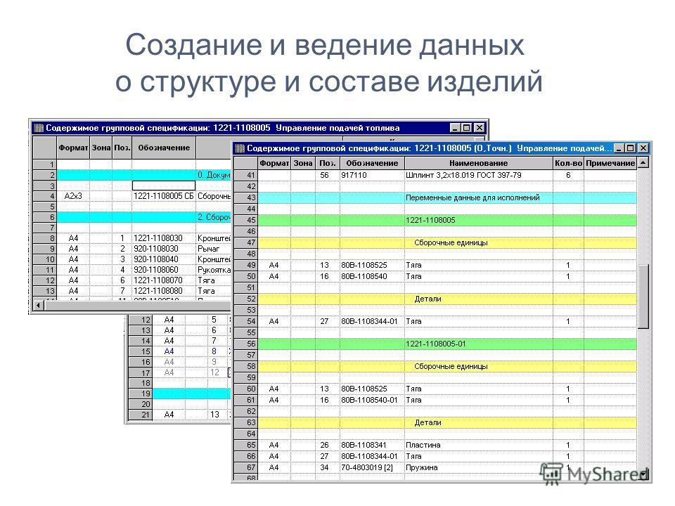 Создание и ведение данных о структуре и составе изделий