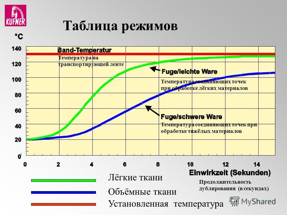 Объёмные ткани Лёгкие ткани Установленная температура Таблица режимов Температура соединяющих точек при обработке лёгких материалов Температура на транспортирующей ленте Температура соединяющих точек при обработке тяжёлых материалов Продолжительность