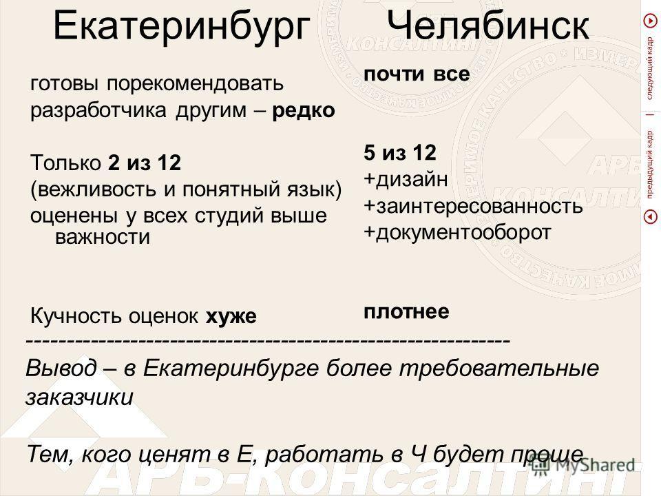 Екатеринбург Челябинск готовы порекомендовать разработчика другим – редко Только 2 из 12 (вежливость и понятный язык) оценены у всех студий выше важности Кучность оценок хуже почти все 5 из 12 +дизайн +заинтересованность +документооборот плотнее ----