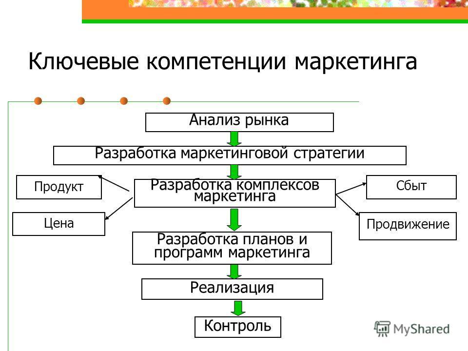 Ключевые компетенции маркетинга Анализ рынка Разработка маркетинговой стратегии Разработка комплексов маркетинга Продукт Цена Сбыт Продвижение Разработка планов и программ маркетинга Реализация Контроль