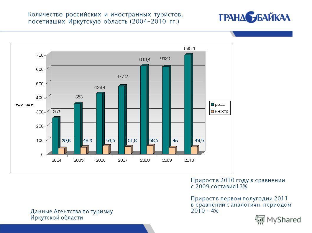 Количество российских и иностранных туристов, посетивших Иркутскую область (2004-2010 гг.) Данные Агентства по туризму Иркутской области Прирост в 2010 году в сравнении с 2009 составил13% Прирост в первом полугодии 2011 в сравнении с аналогичн. перио