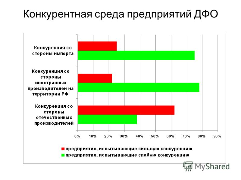 Конкурентная среда предприятий ДФО