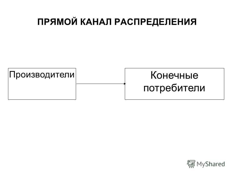 ПРЯМОЙ КАНАЛ РАСПРЕДЕЛЕНИЯ Производители Конечные потребители