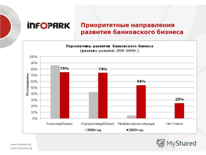 Приоритетные направления развития банковского бизнеса
