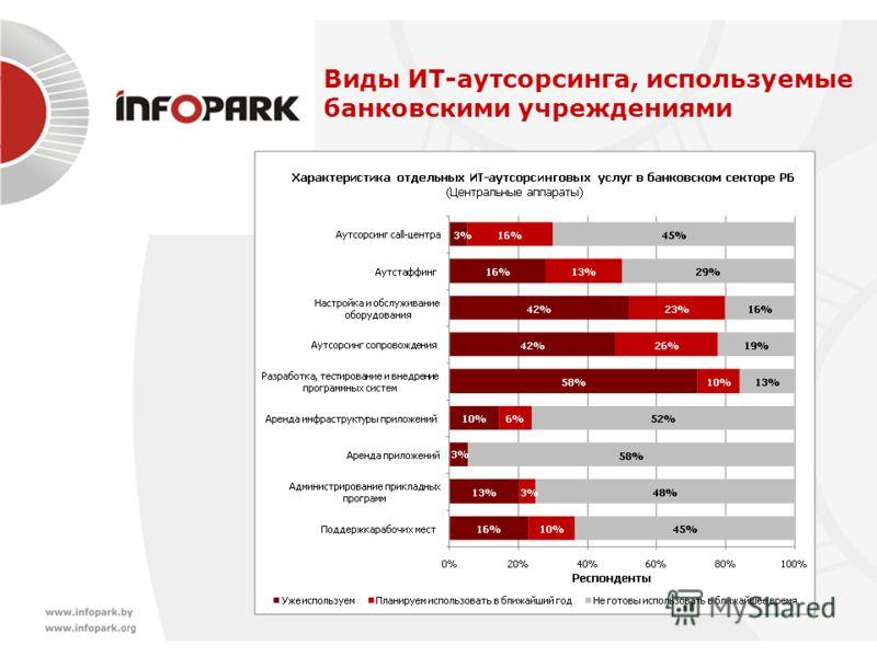 Виды ИТ-аутсорсинга, используемые банковскими учреждениями