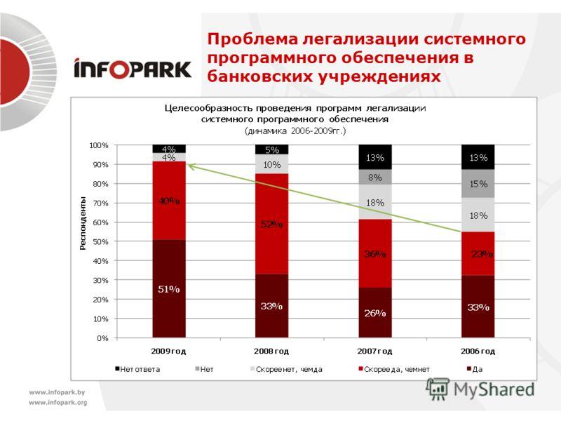 Проблема легализации системного программного обеспечения в банковских учреждениях