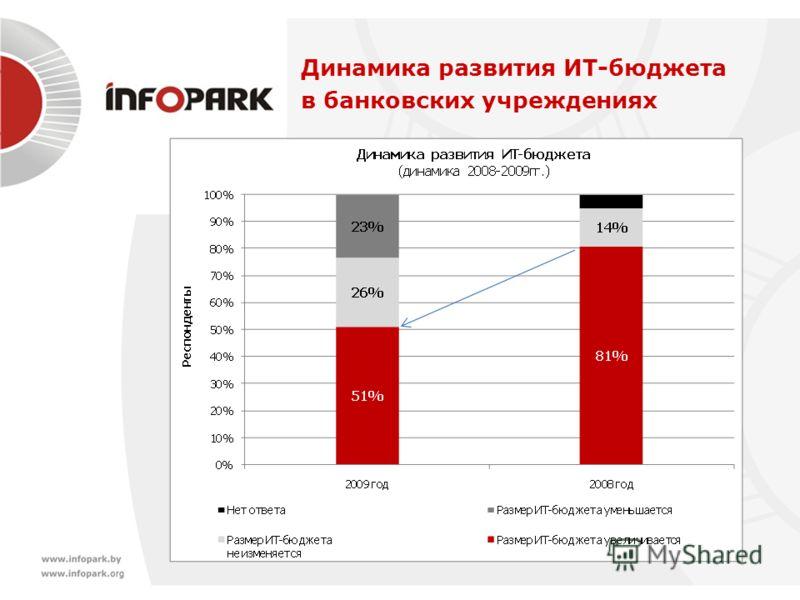 Динамика развития ИТ-бюджета в банковских учреждениях