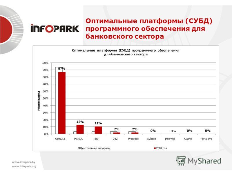 Оптимальные платформы (СУБД) программного обеспечения для банковского сектора