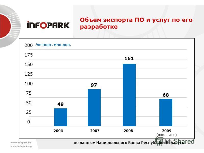 Объем экспорта ПО и услуг по его разработке 0 2006 Экспорт, млн.дол. 25 50 75 100 125 150 175 200 20082009 (янв – июл ) 49 161 68 2007 97 по данным Национального Банка Республики Беларусь