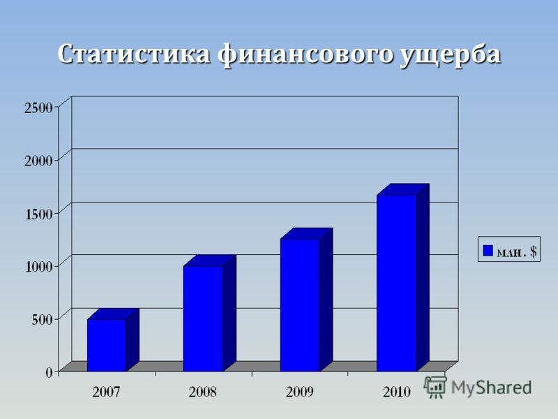 Статистика финансового ущерба