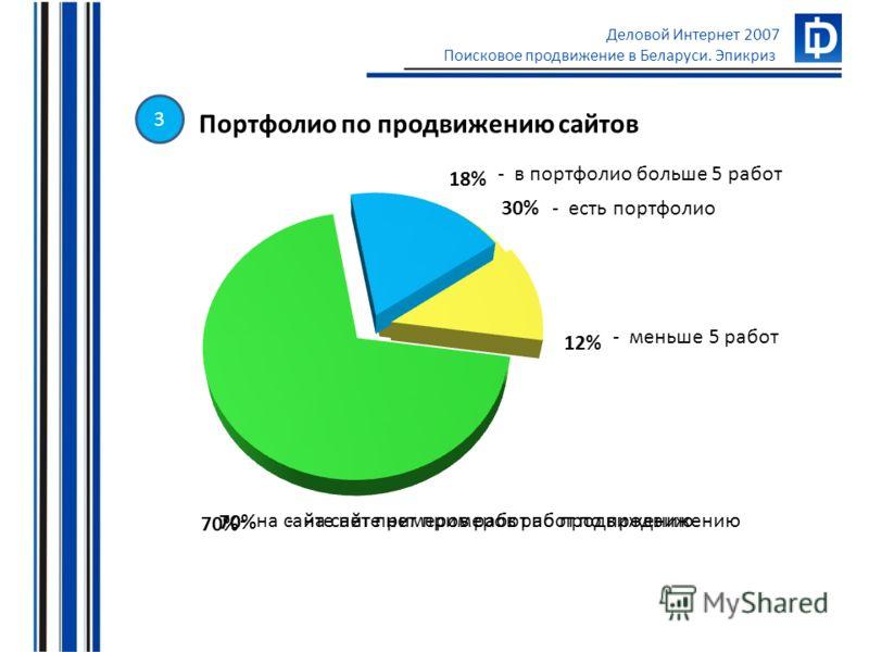 Деловой Интернет 2007 Поисковое продвижение в Беларуси. Эпикриз - есть портфолио - на сайте нет примеров работ по продвижению Портфолио по продвижению сайтов - в портфолио больше 5 работ - на сайте нет примеров работ по продвижению - меньше 5 работ 3