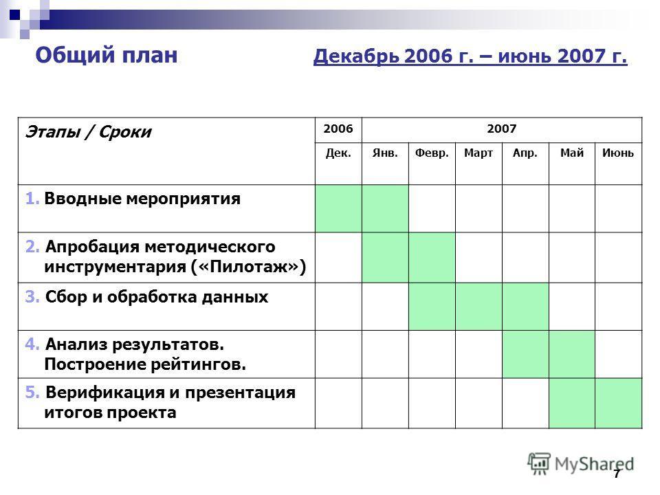 7 Общий план Декабрь 2006 г. – июнь 2007 г. Этапы / Сроки 20062007 Дек.Янв.Февр.МартАпр.МайИюнь 1.Вводные мероприятия 2. Апробация методического инструментария («Пилотаж») 3. Сбор и обработка данных 4. Анализ результатов. Построение рейтингов. 5. Вер