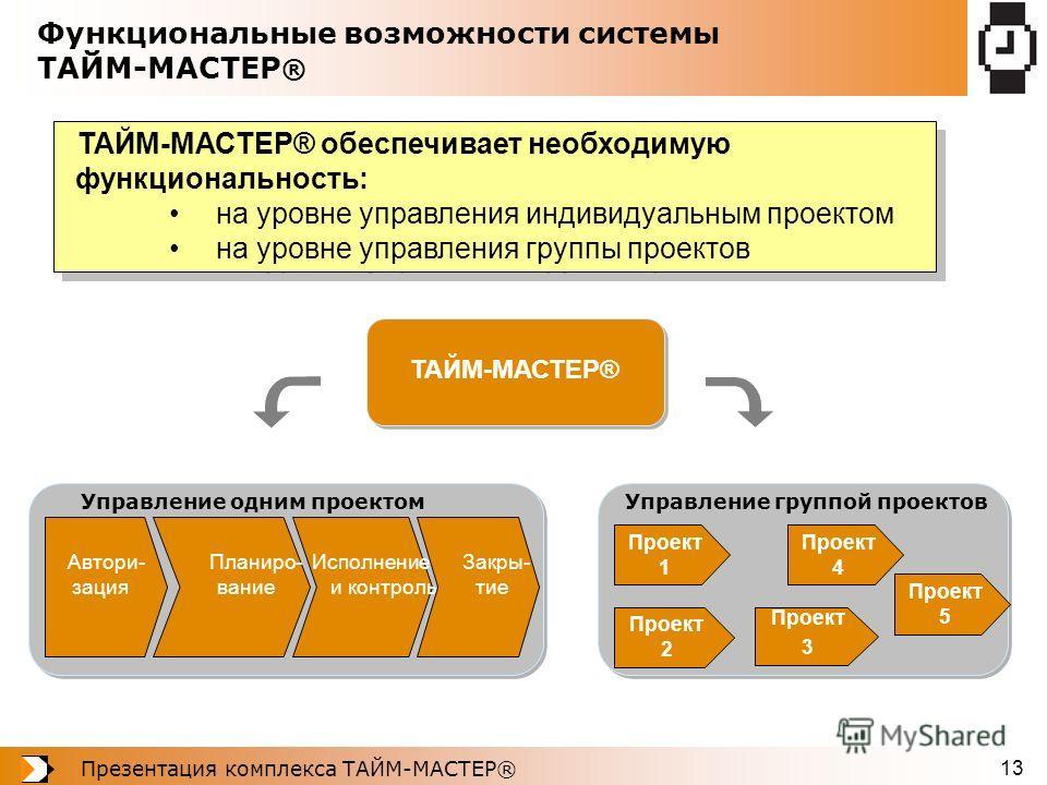 Презентация комплекса ТАЙМ-МАСТЕР® 13 Функциональные возможности системы ТАЙМ-МАСТЕР ® ТАЙМ-МАСТЕР® обеспечивает необходимую функциональность: на уровне управления индивидуальным проектом на уровне управления группы проектов ТАЙМ-МАСТЕР® обеспечивает