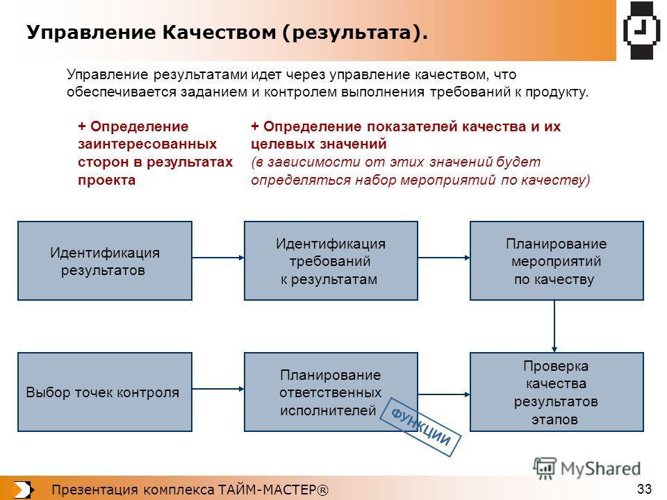 Презентация комплекса ТАЙМ-МАСТЕР® 33 Управление Качеством (результата). Управление результатами идет через управление качеством, что обеспечивается заданием и контролем выполнения требований к продукту. Идентификация результатов Идентификация требов