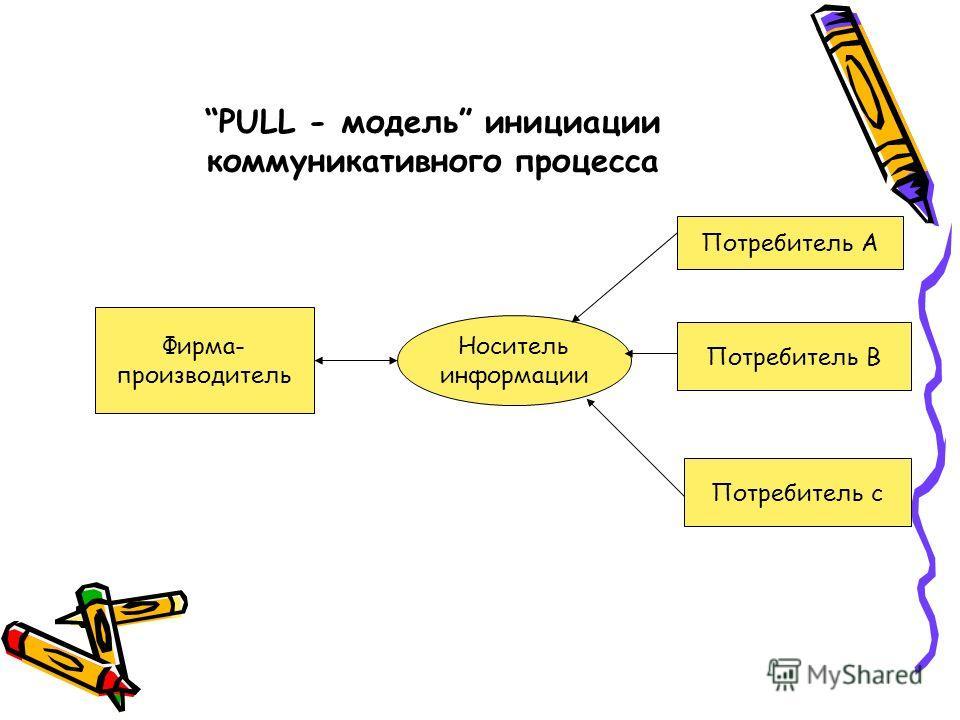 PULL - модель инициации коммуникативного процесса Фирма- производитель Носитель информации Потребитель А Потребитель В Потребитель с