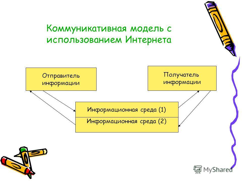 Коммуникативная модель с использованием Интернета Отправитель информации Получатель информации Информационная среда (1) Информационная среда (2)