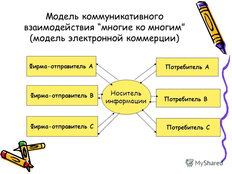 Модель коммуникативного взаимодействия многие ко многим (модель электронной коммерции) Фирма-отправитель А Фирма-отправитель В Фирма-отправитель С Потребитель А Потребитель С Носитель информации Потребитель В