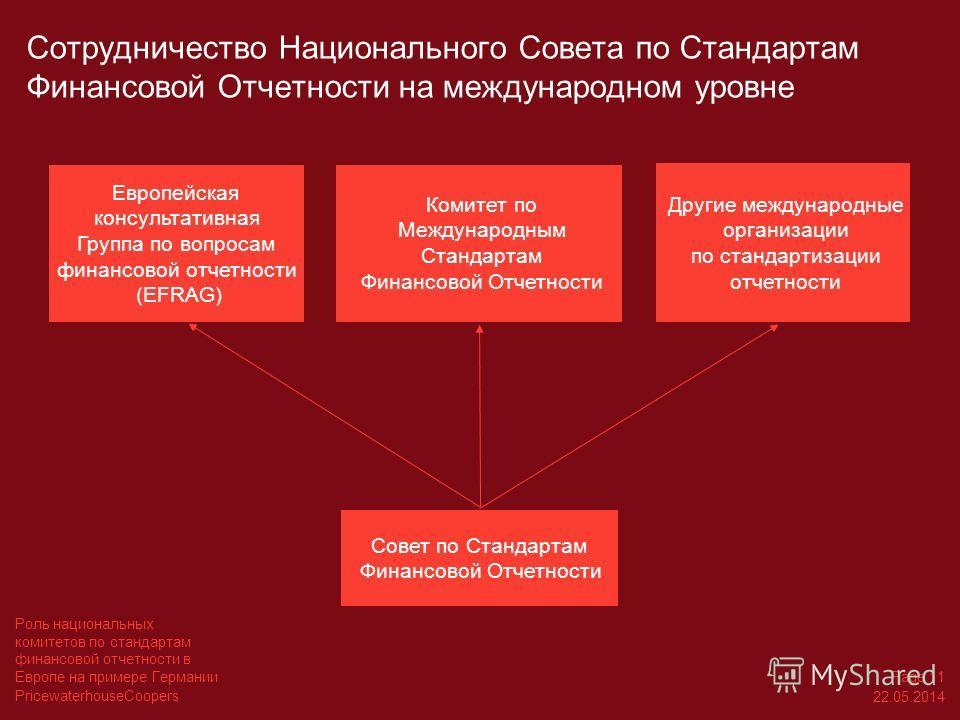 PricewaterhouseCoopers 22.05.2014 Page 11 Роль национальных комитетов по стандартам финансовой отчетности в Европе на примере Германии Сотрудничество Национального Совета по Стандартам Финансовой Отчетности на международном уровне Совет по Стандартам