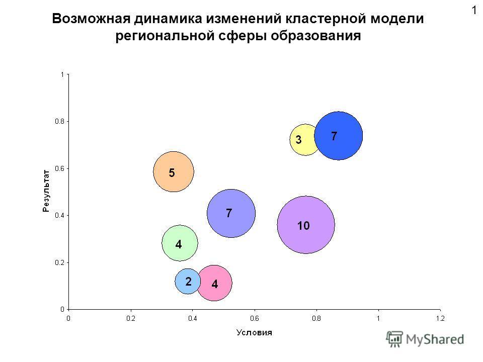 Возможная динамика изменений кластерной модели региональной сферы образования 1