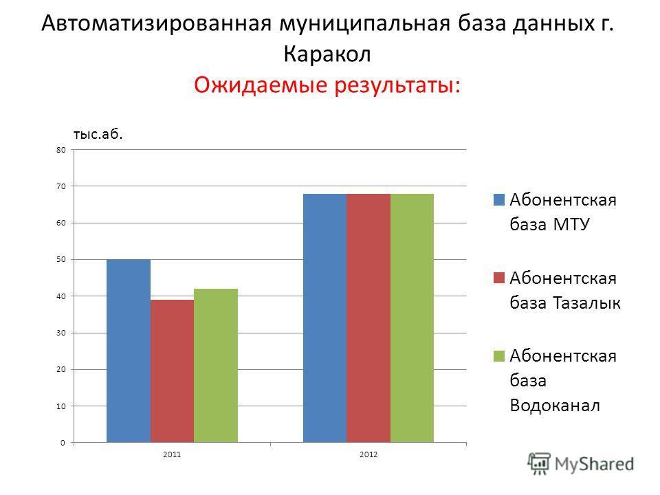 Автоматизированная муниципальная база данных г. Каракол Ожидаемые результаты: