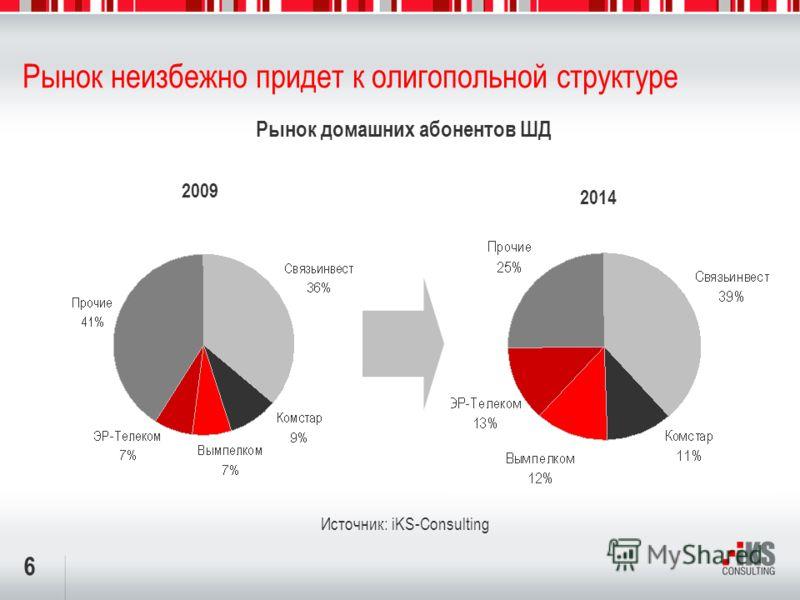 6 Рынок неизбежно придет к олигопольной структуре 2014 Источник: iKS-Consulting 2009 Рынок домашних абонентов ШД