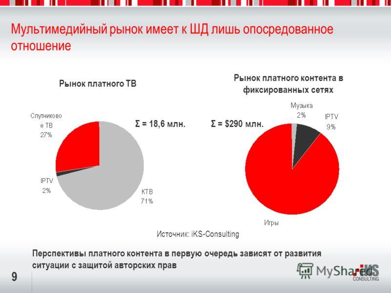 9 Мультимедийный рынок имеет к ШД лишь опосредованное отношение Рынок платного контента в фиксированных сетях Источник: iKS-Consulting Рынок платного ТВ Σ = $290 млн.Σ = 18,6 млн. Перспективы платного контента в первую очередь зависят от развития сит