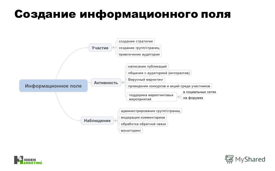 Создание информационного поля