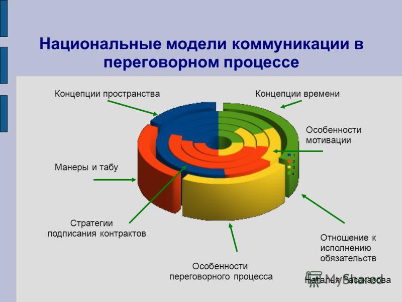 Национальные культурные профили Наталья Рассказова