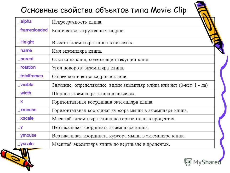 Основные свойства объектов типа Movie Clip _alpha Непрозрачность клипа. _framesloaded Количество загруженных кадров. _Height Высота экземпляра клипа в пикселях. _name Имя экземпляра клипа. _parent Ссылка на клип, содержащий текущий клип. _rotation Уг