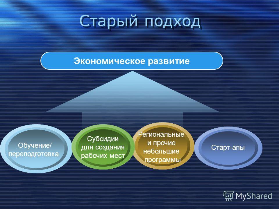 Старый подход Экономическое развитие Обучение/ переподготовка Старт-апы Субсидии для создания рабочих мест Региональные и прочие небольшие программы
