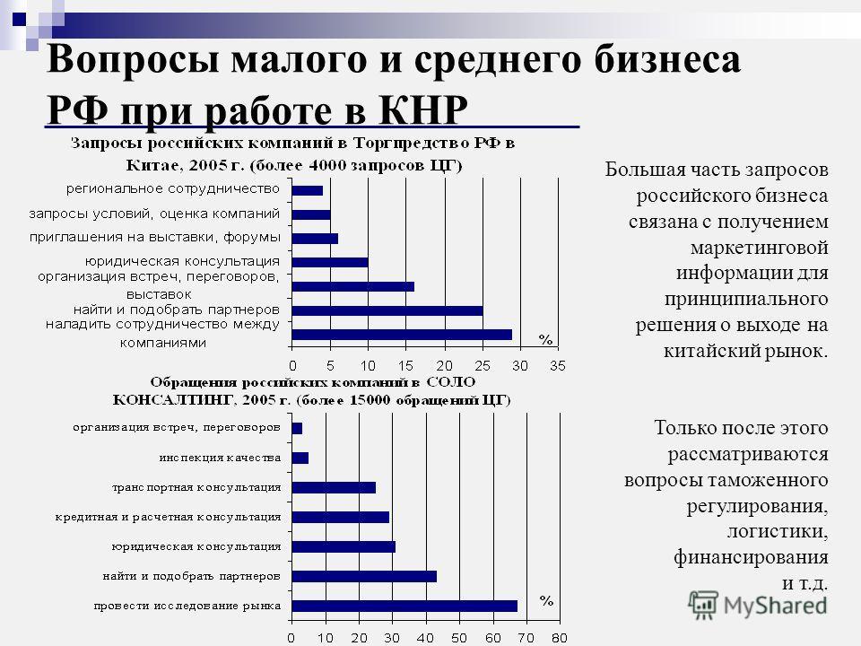 Вопросы малого и среднего бизнеса РФ при работе в КНР Большая часть запросов российского бизнеса связана с получением маркетинговой информации для принципиального решения о выходе на китайский рынок. Только после этого рассматриваются вопросы таможен