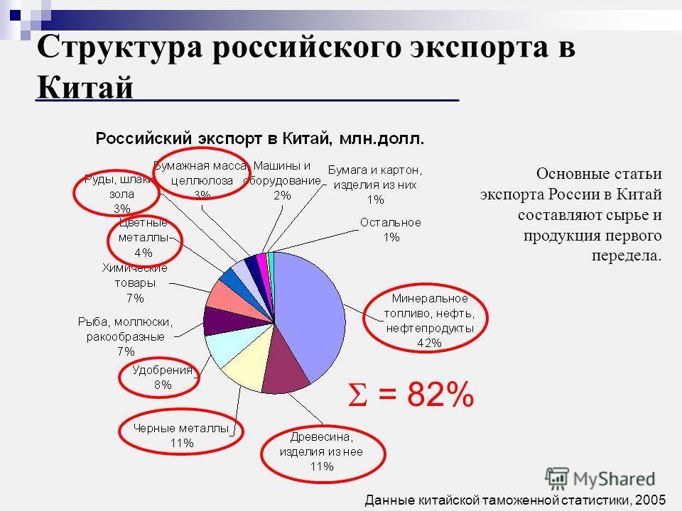 Структура российского экспорта в Китай Основные статьи экспорта России в Китай составляют сырье и продукция первого передела. Данные китайской таможенной статистики, 2005 = 82%