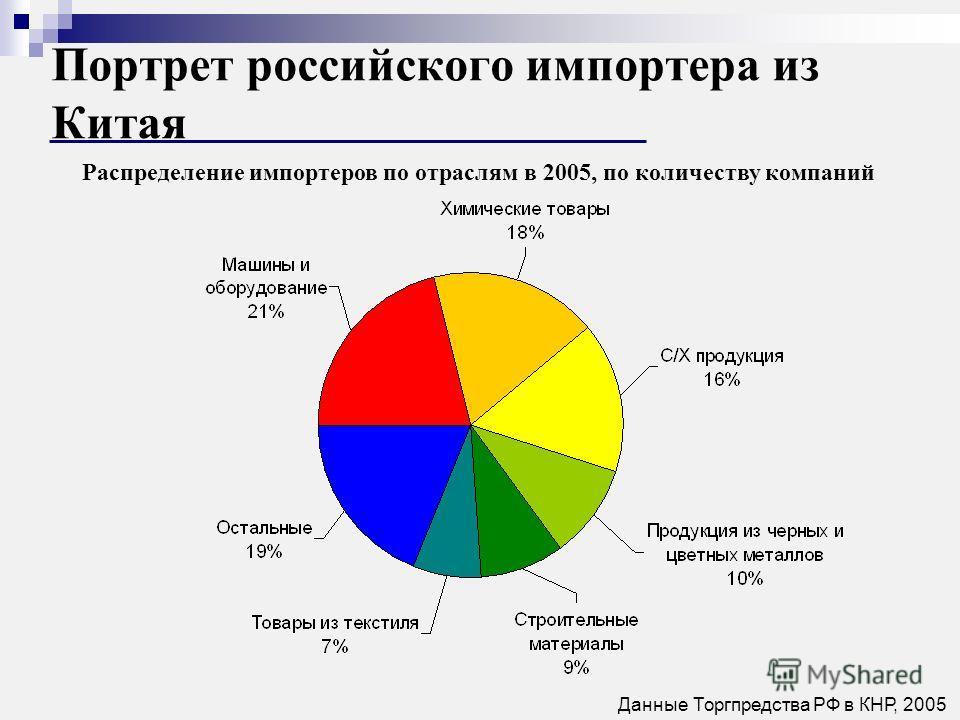 Портрет российского импортера из Китая Распределение импортеров по отраслям в 2005, по количеству компаний Данные Торгпредства РФ в КНР, 2005