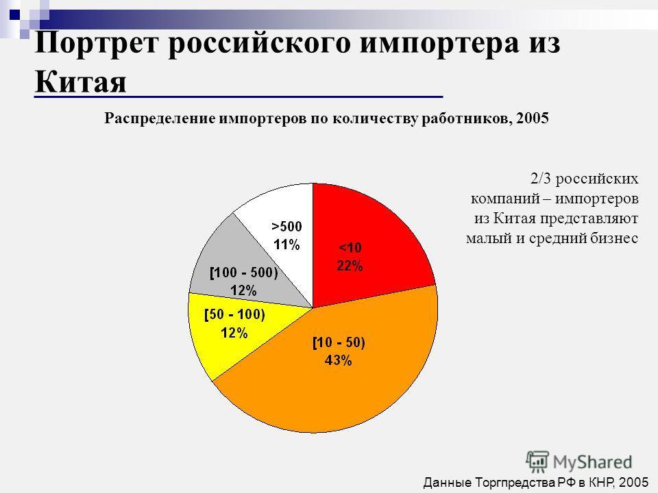 Распределение импортеров по количеству работников, 2005 Портрет российского импортера из Китая 2/3 российских компаний – импортеров из Китая представляют малый и средний бизнес Данные Торгпредства РФ в КНР, 2005