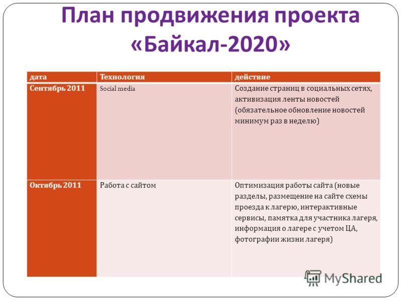 План продвижения проекта « Байкал -2020» датаТехнологиядействие Сентябрь 2011 Social media Создание страниц в социальных сетях, активизация ленты новостей (обязательное обновление новостей минимум раз в неделю) Октябрь 2011Работа с сайтомОптимизация