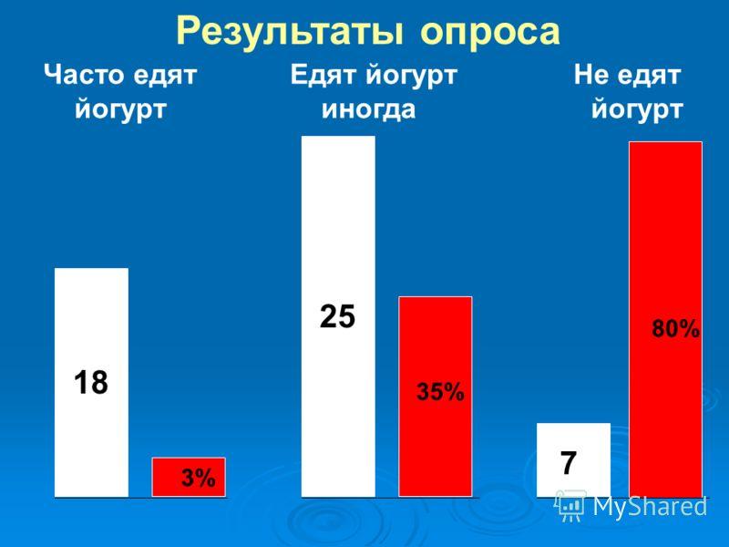Результаты опроса 18 25 Часто едят йогурт Едят йогурт иногда Не едят йогурт 7 3% 35% 80%