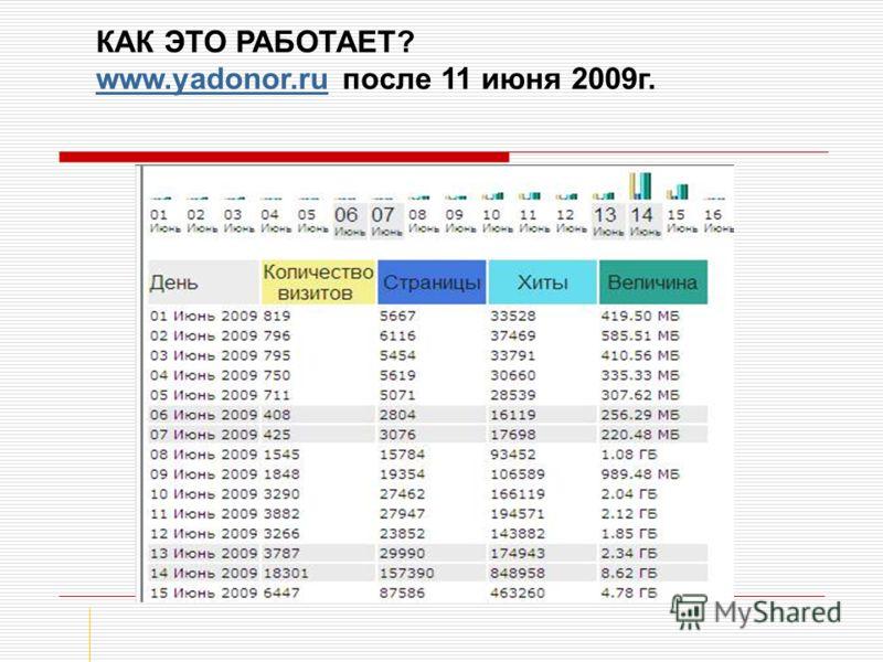 КАК ЭТО РАБОТАЕТ? www.yadonor.ru после 11 июня 2009г. www.yadonor.ru