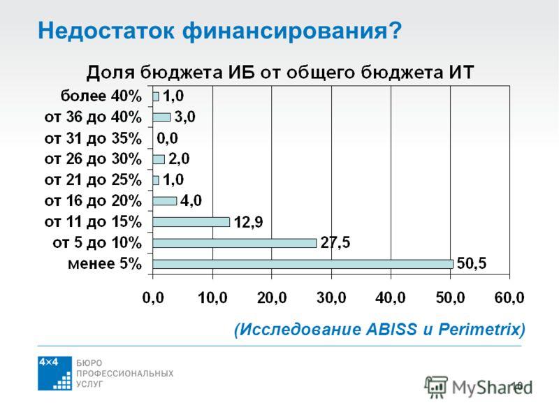 10 Недостаток финансирования? (Исследование ABISS и Perimetrix)