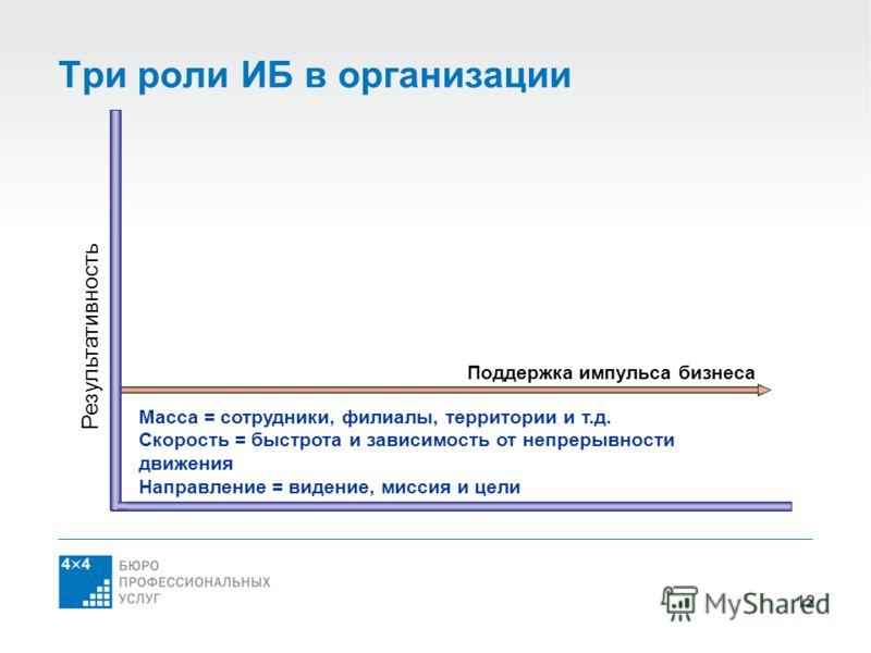 12 Три роли ИБ в организации Результативность Поддержка импульса бизнеса Масса = сотрудники, филиалы, территории и т.д. Скорость = быстрота и зависимость от непрерывности движения Направление = видение, миссия и цели
