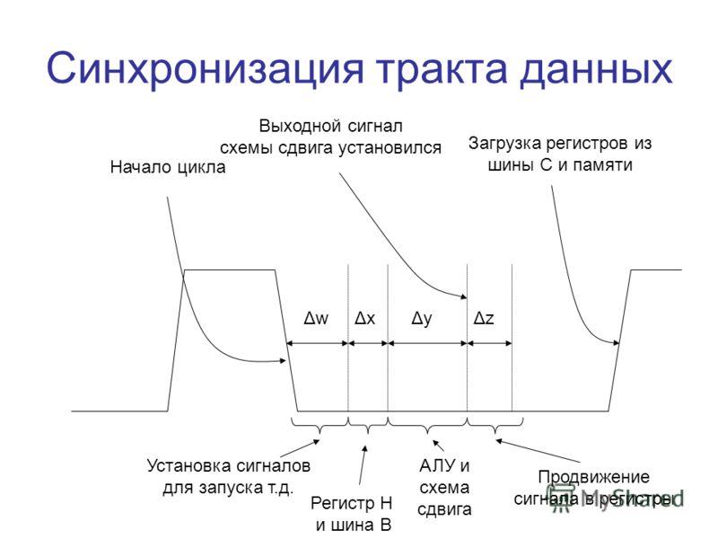 Синхронизация тракта данных ΔwΔwΔxΔxΔyΔyΔzΔz Начало цикла Выходной сигнал схемы сдвига установился Загрузка регистров из шины C и памяти Установка сигналов для запуска т.д. Регистр H и шина B АЛУ и схема сдвига Продвижение сигнала в регистры