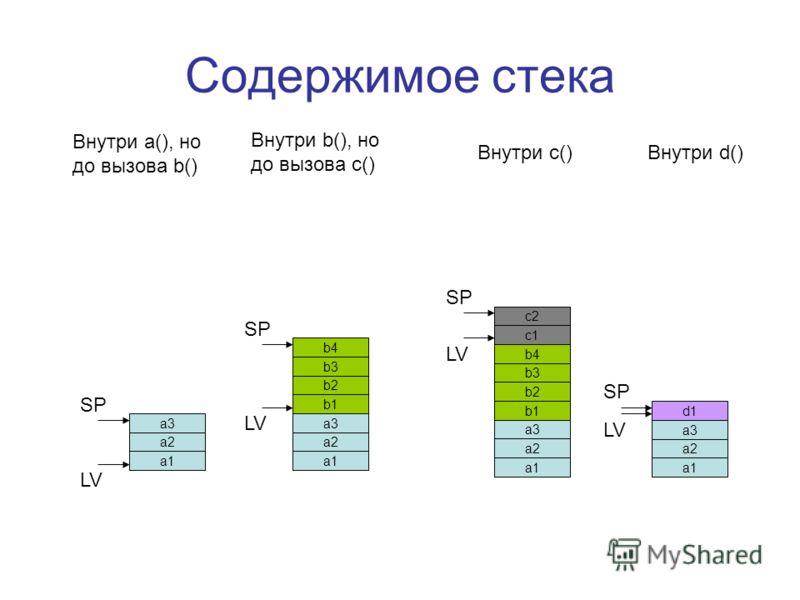 Содержимое стека a3 a2 a1 b4 b3 b2 b1 a3 a2 a1 b4 b3 b2 b1 a3 a2 a1 c2 c1 a3 a2 a1 d1 SP LV SP LV Внутри a(), но до вызова b() Внутри b(), но до вызова c() Внутри c()Внутри d()
