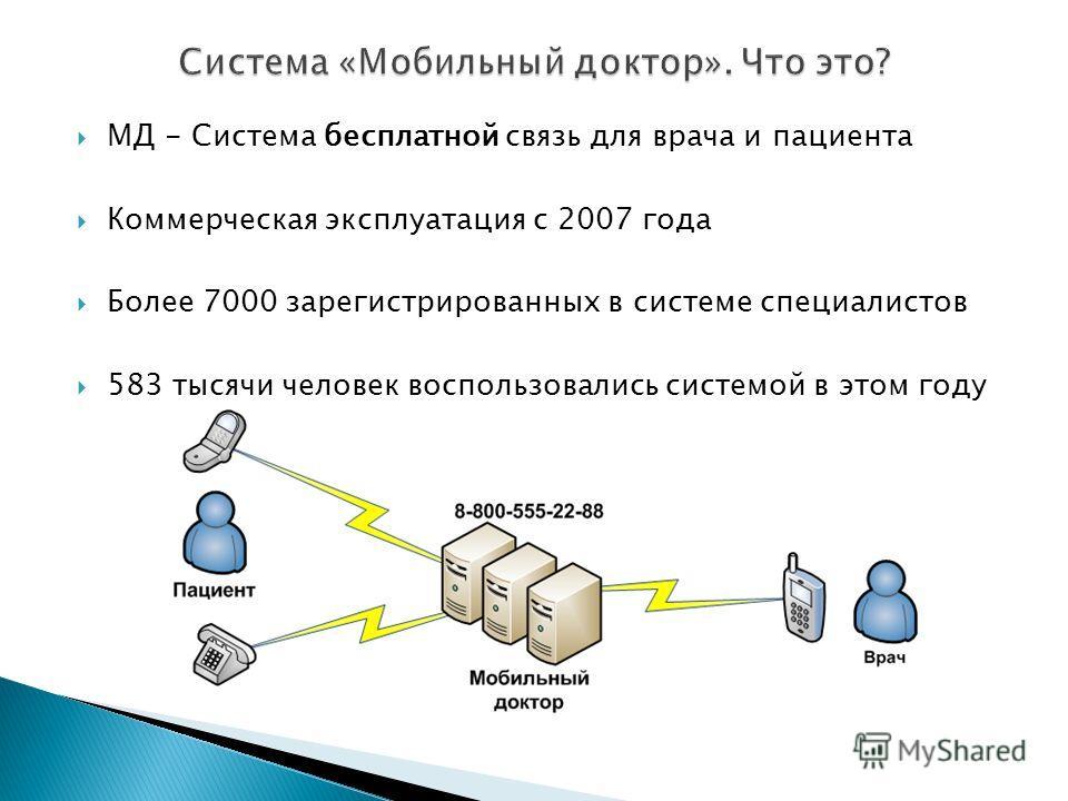 МД - Система бесплатной связь для врача и пациента Коммерческая эксплуатация с 2007 года Более 7000 зарегистрированных в системе специалистов 583 тысячи человек воспользовались системой в этом году