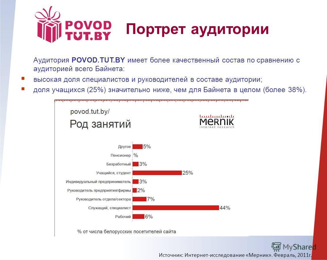 Портрет аудитории Аудитория POVOD.TUT.BY имеет более качественный состав по сравнению с аудиторией всего Байнета: высокая доля специалистов и руководителей в составе аудитории; доля учащихся (25%) значительно ниже, чем для Байнета в целом (более 38%)