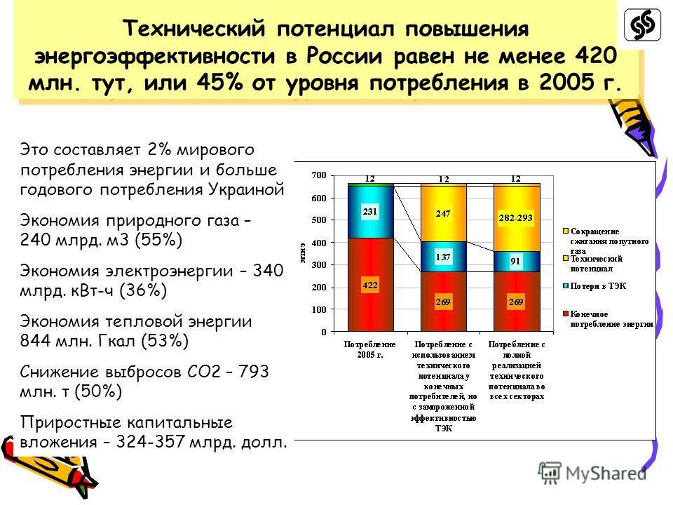 Технический потенциал повышения энергоэффективности в России равен не менее 420 млн. тут, или 45% от уровня потребления в 2005 г. Это составляет 2% мирового потребления энергии и больше годового потребления Украиной Экономия природного газа – 240 млр